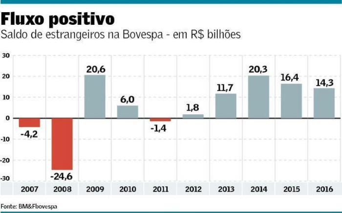 fluxo-de-capital-estrangeiro-para-bovespa