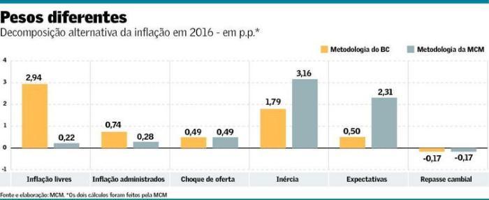 inflacao-em-2016