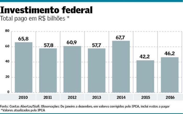 investimento-federal-2010-2016