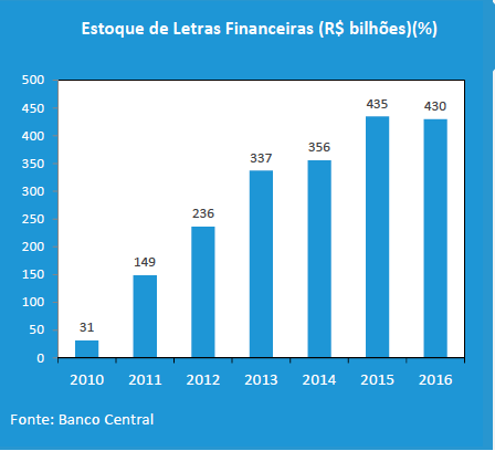 letras-financeiras-2010-2016