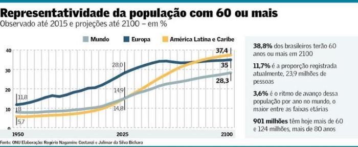populacao-com-60-anos-ou-mais