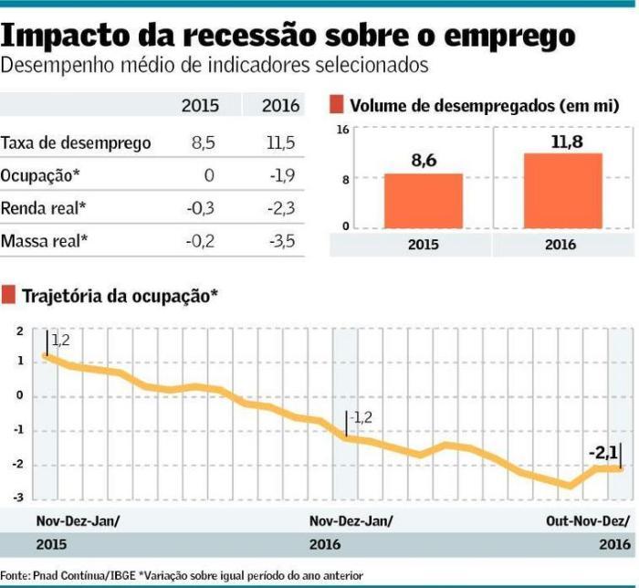 desemprego-em-2016