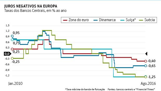 juros-negativos-na-europa