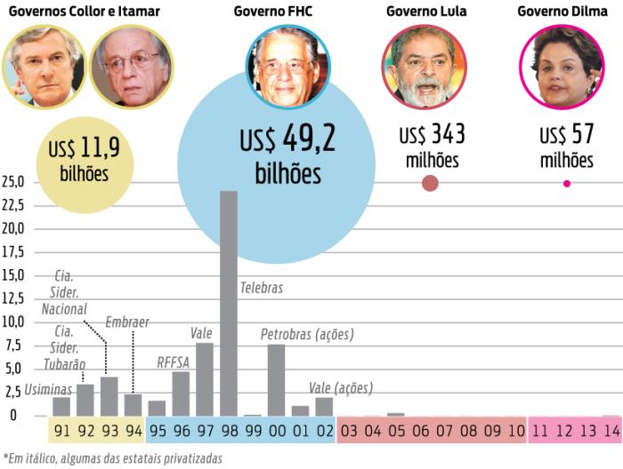 privatizacao_1991-2014