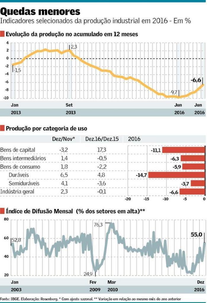 producao-industrial-2013-16
