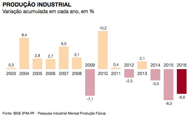 producao-industrial-anual-2012-2016