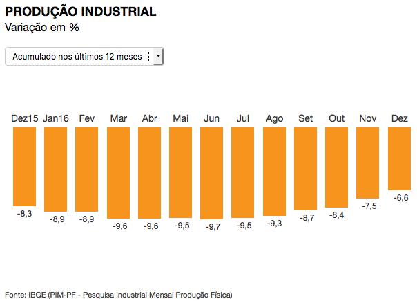 producao-industrial-mensal-2016