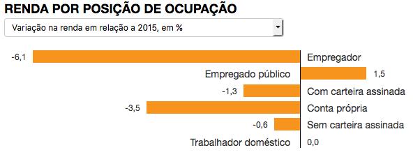 renda-por-posicao-de-ocupacao-2016