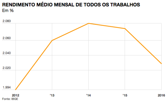 rendimento-medio-mensal-do-trabalho-2012-2016