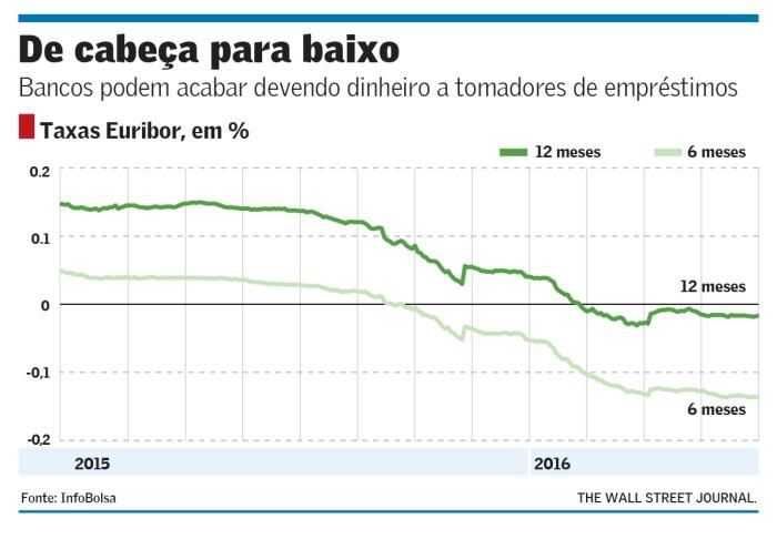 taxas-de-juros-euribor