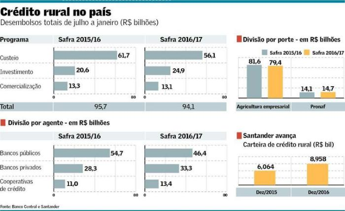 credito-rural-2016-17