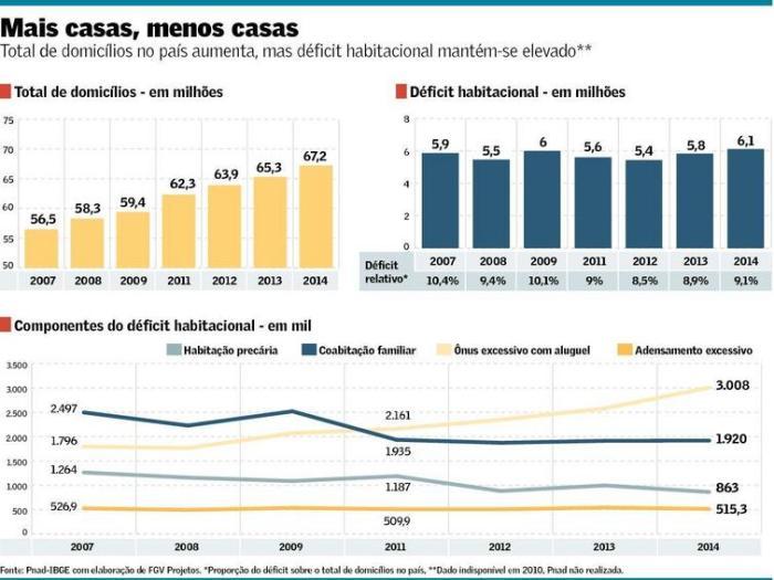 déficit habiltacional infraestrutura urbana
