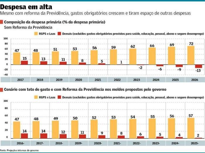 despesa-primaria-2017-2026