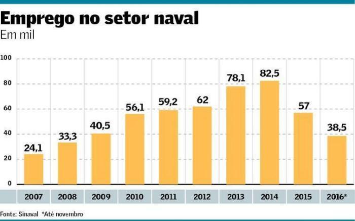 emprego-no-setor-naval