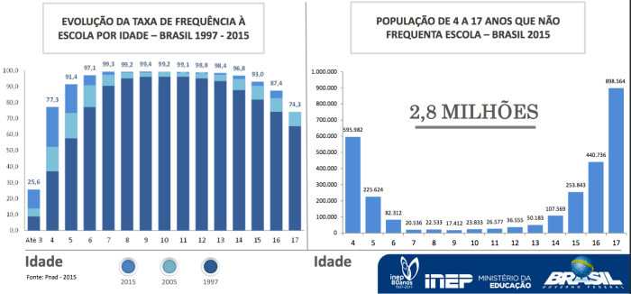 frequencia-a-escola-por-idade-2015