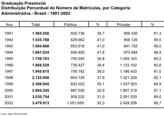 graduacao-presencial-1991-2002