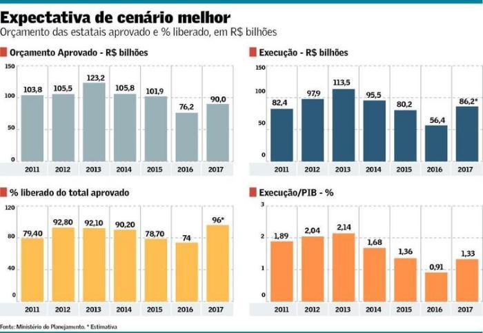 orcamento-das-estatais-2011-2017