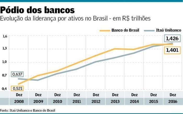 podio-dos-bancos-2008-2016