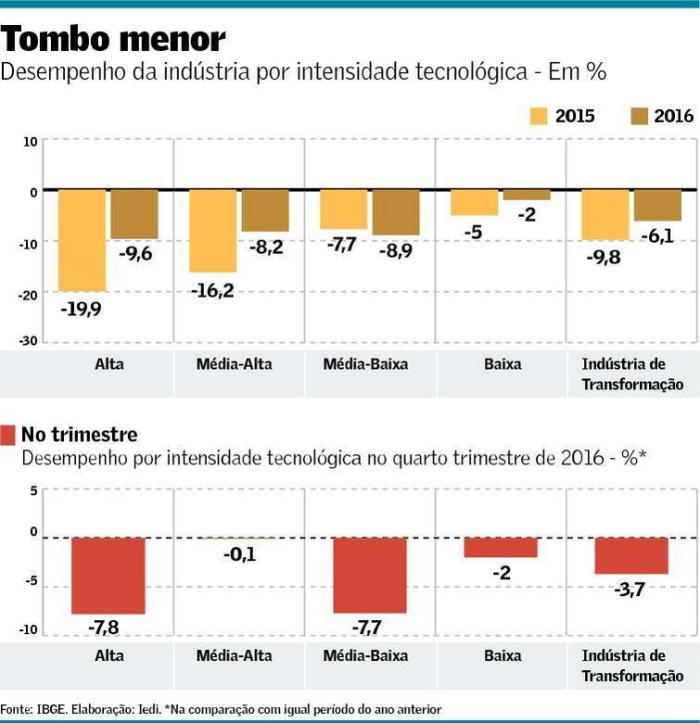 queda-da-industria-por-intensidade-tecnologica-2015-16
