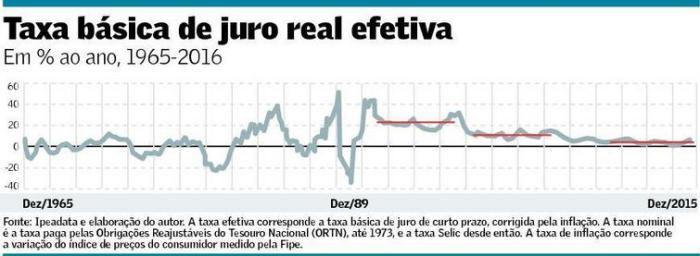 taxa-basica-de-juro-real-efetiva-1965-2015