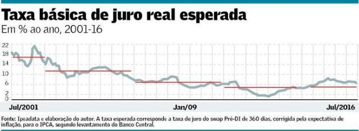 taxa-basica-de-juro-real-esperada-2001-2016