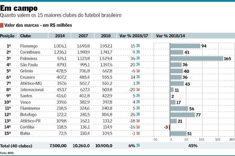 78e4bc5819bec O Flamengo é a marca mais valiosa do futebol brasileiro pelo quarto ano  consecutivo. O controle de mercado pelo clube rubro-negro pode ser ameaçado  nos ...