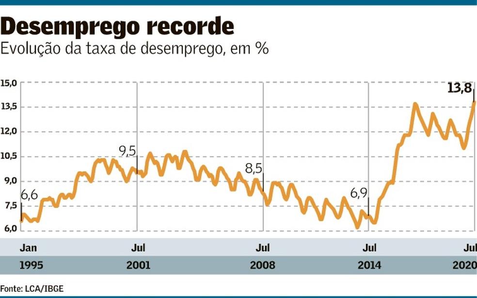 Desemprego recorde jan 1995-jul 2020