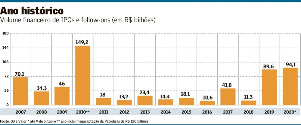 IPOs e Follow-ons 2007-out2020